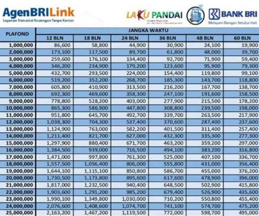 Jaminan Sertifikat Rumah Tabel Pinjaman Bank Bri 2019 ...